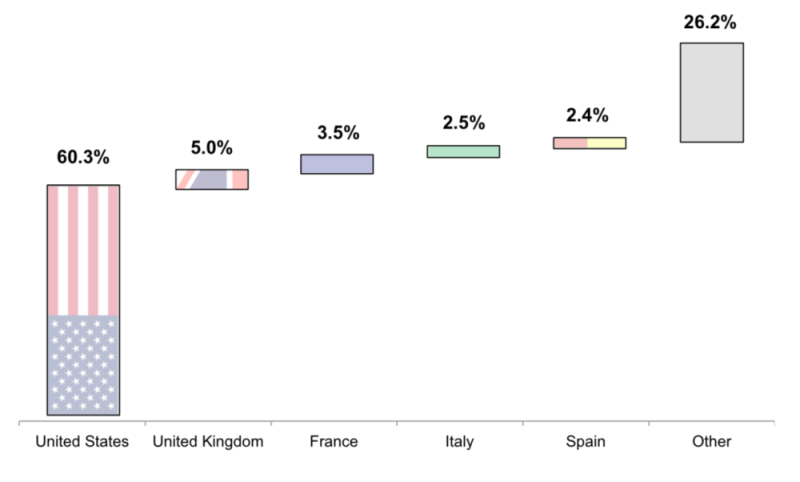 Top Travefy Countries Visited